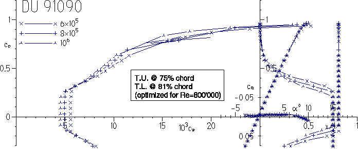 A Comparison of Pylon Racing Airfoils